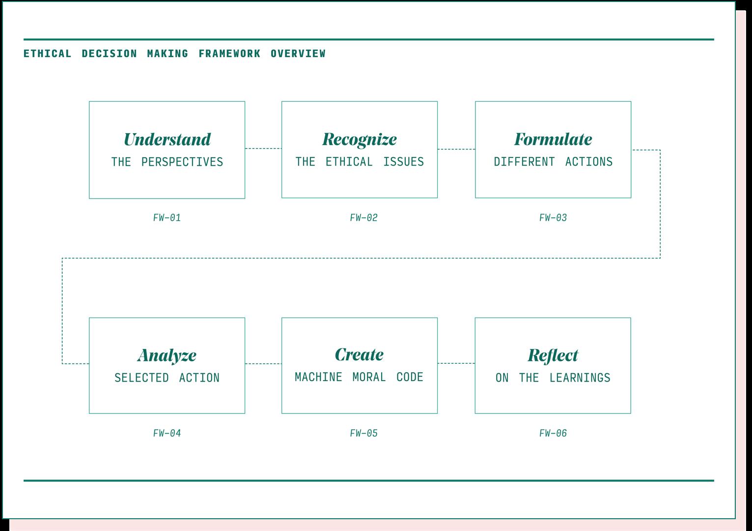 Worksheet-Timeline-PinkShadow